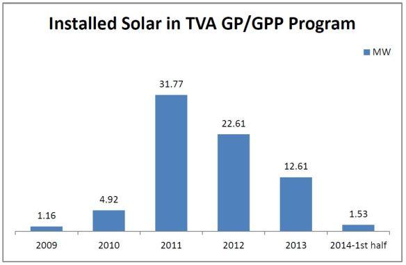 TVA and Solar